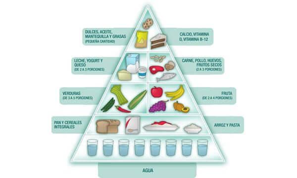 pirámide nutricional-niños